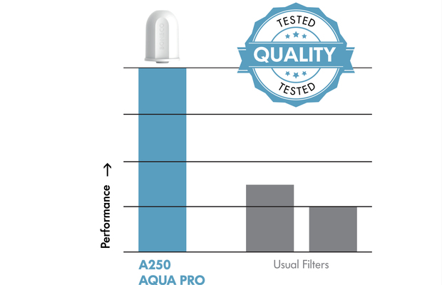 A250 AQUA PRO BONECO Tested Quality Filter